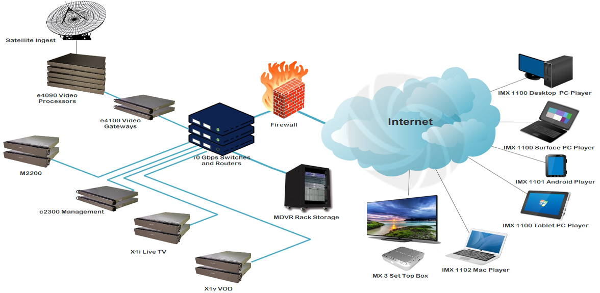 iptv-head-end-deployment-network-diagram-1