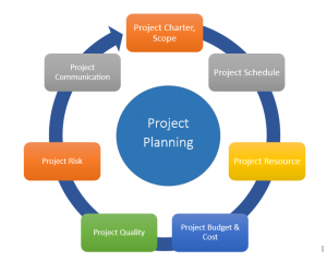 Expert Soft IT Project Planning